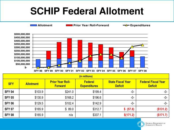 SCHIP Federal Allotment