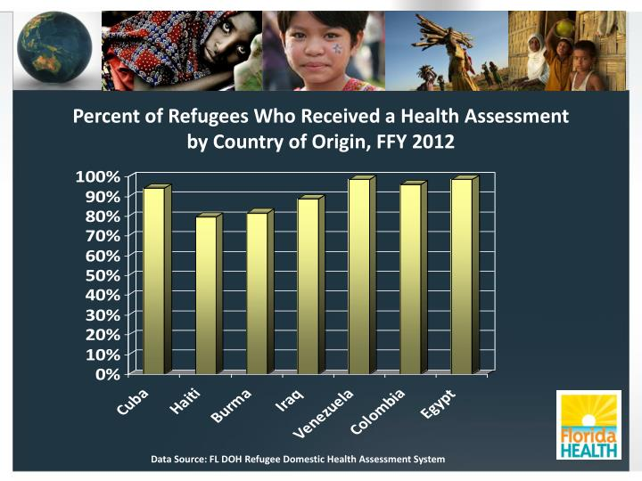 Percent of Refugees Who Received a Health Assessment by Country of Origin, FFY 2012