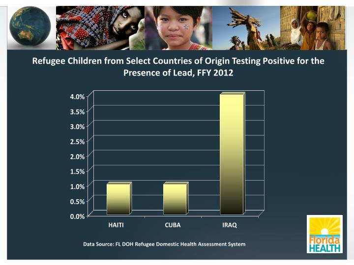 Refugee Children from Select Countries of Origin Testing Positive for the Presence of Lead, FFY 2012
