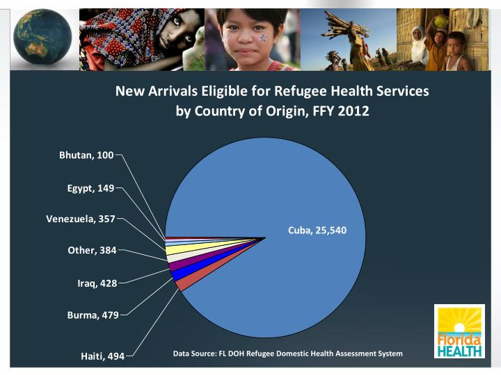 Data Source: FL DOH Refugee Domestic Health Assessment System