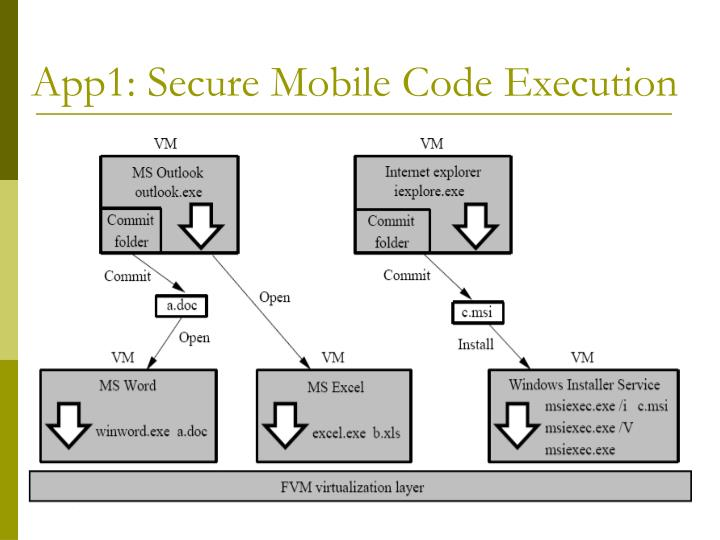 App1: Secure Mobile Code Execution