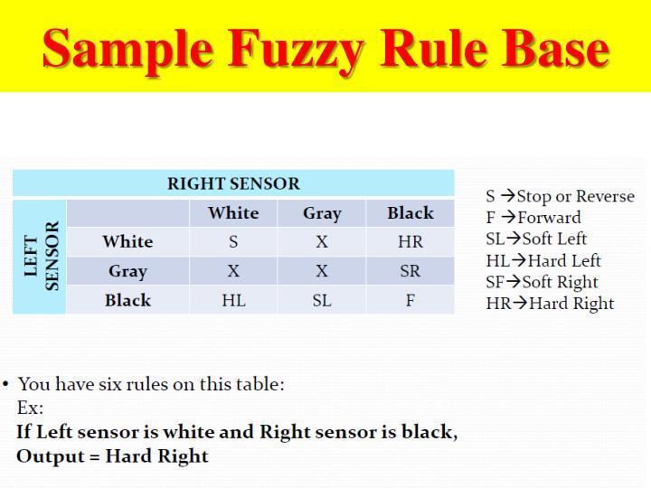 Sample Fuzzy Rule Base