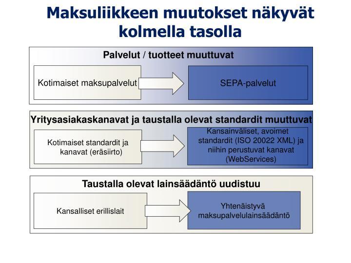 Maksuliikkeen muutokset näkyvät kolmella tasolla