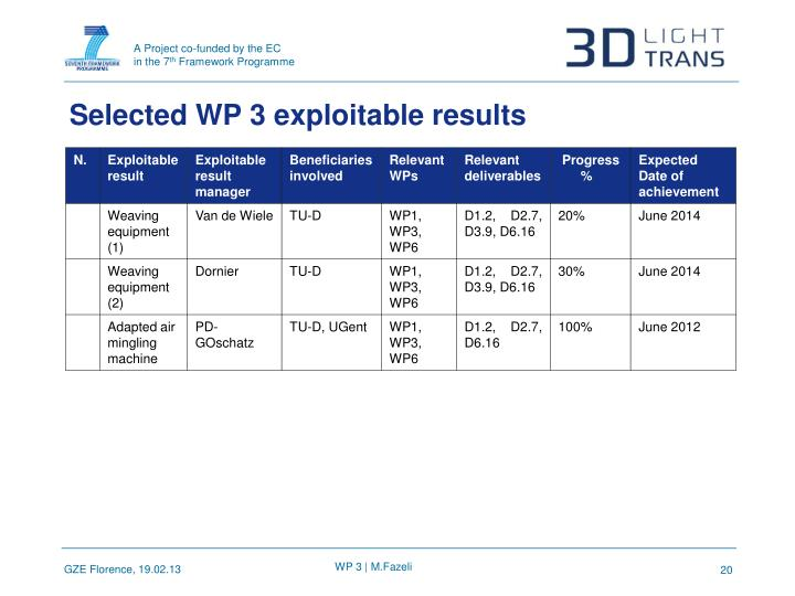Selected WP 3 exploitable results