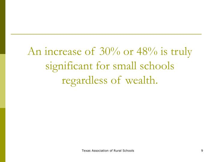 An increase of 30% or 48% is truly significant for small schools