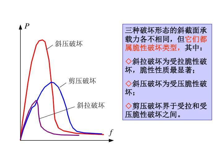 三种破坏形态的斜截面承载力各不相同,但