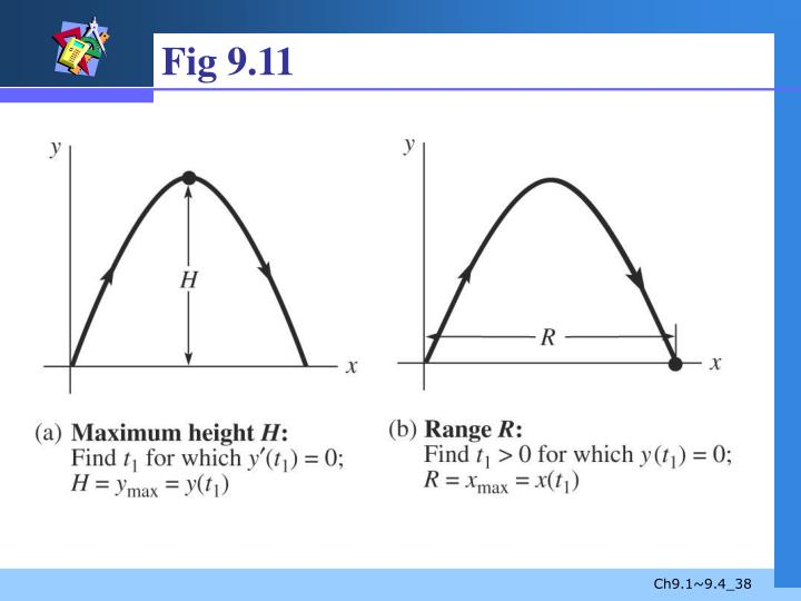 Fig 9.11