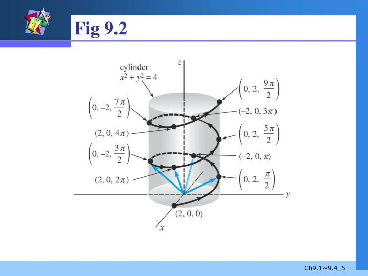 Fig 9.2