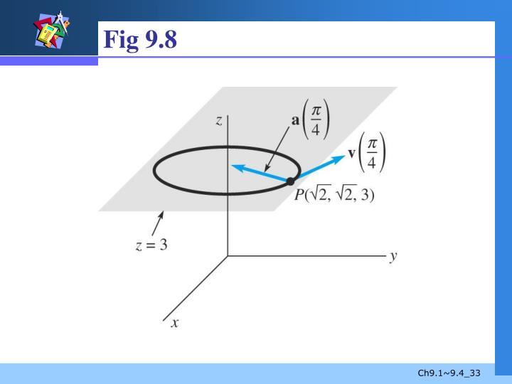 Fig 9.8