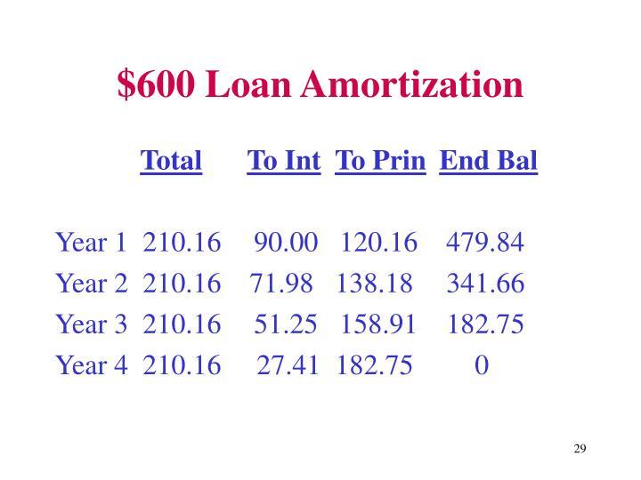 $600 Loan Amortization