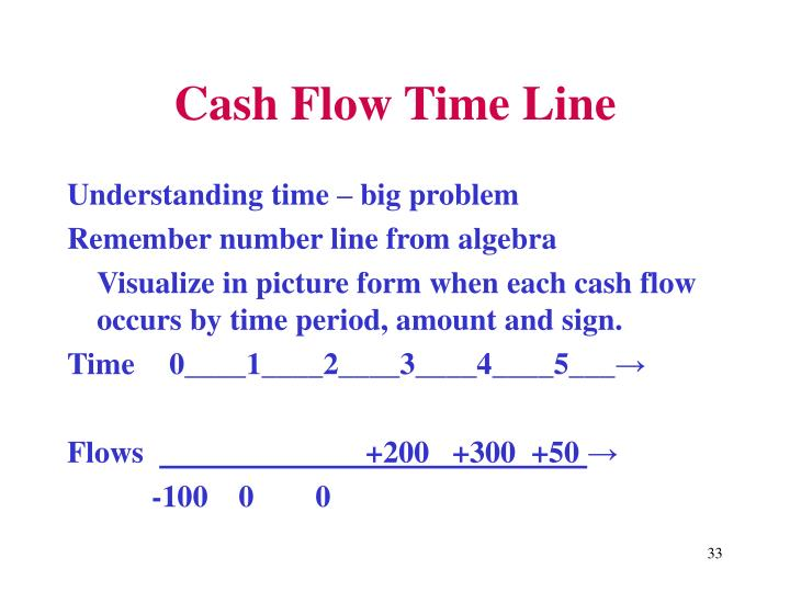Cash Flow Time Line