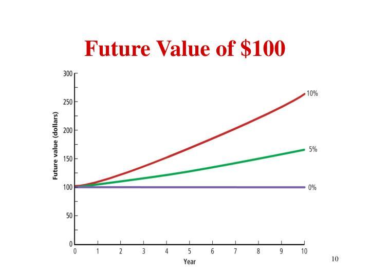 Future Value of $100