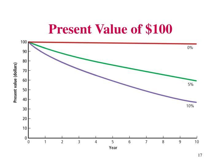 Present Value of $100