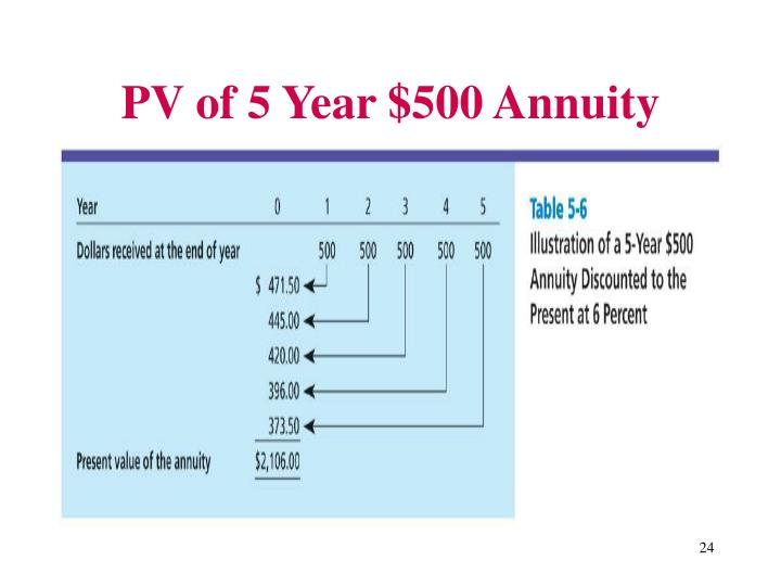 PV of 5 Year $500 Annuity
