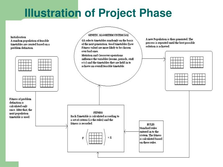 Illustration of Project Phase