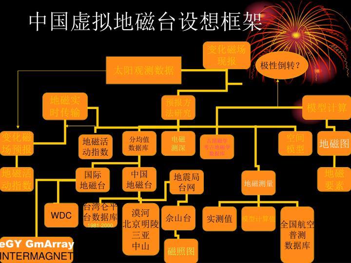 中国虚拟地磁台设想框架