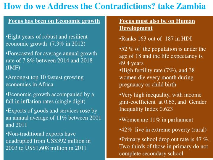 How do we Address the Contradictions? take Zambia