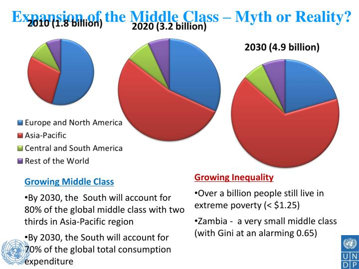 Expansion of the Middle Class – Myth or Reality?