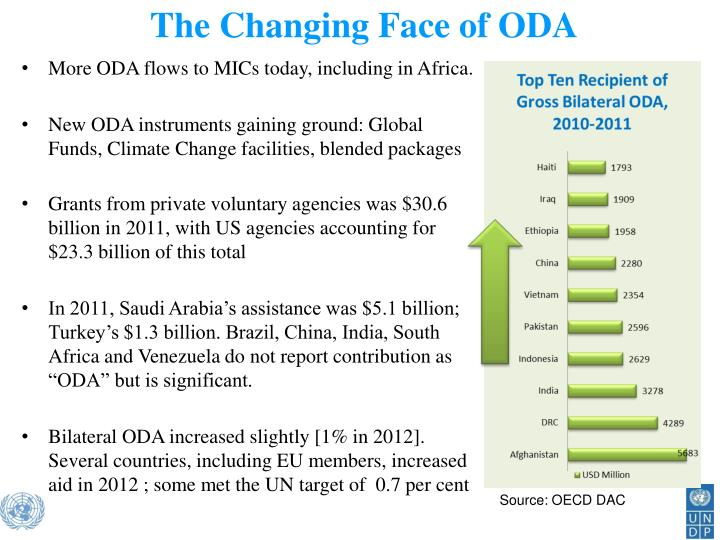 The Changing Face of ODA