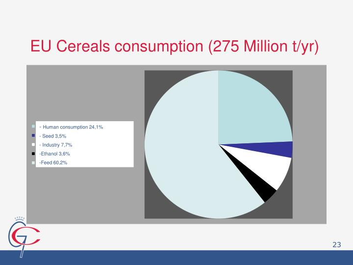 EU Cereals consumption (275 Million t/yr)