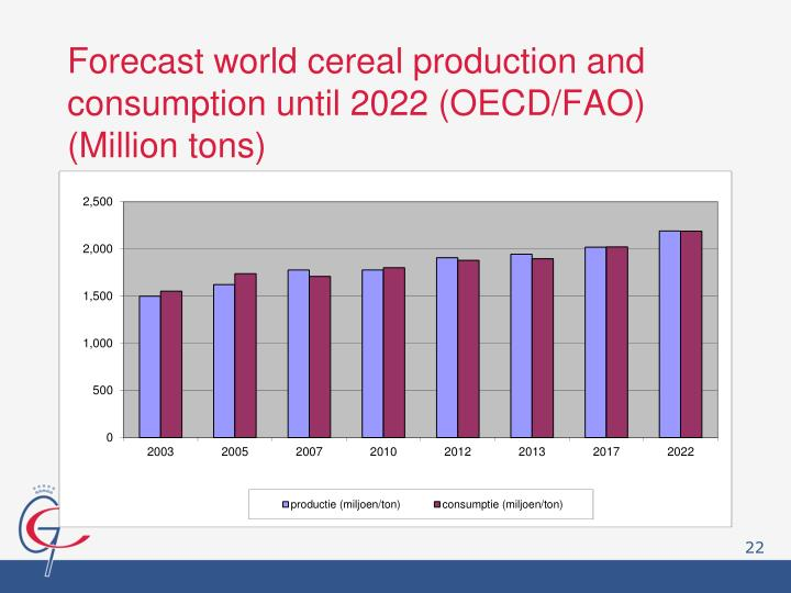 Forecast world cereal production and consumption until 2022 (OECD/FAO)