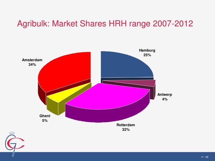 Agribulk: Market Shares HRH range 2007-2012