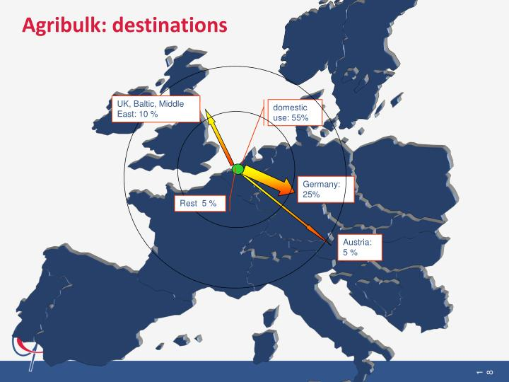 Agribulk: destinations
