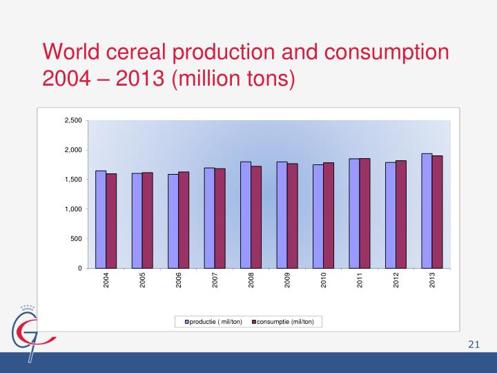 World cereal production and consumption 2004 – 2013 (million tons)