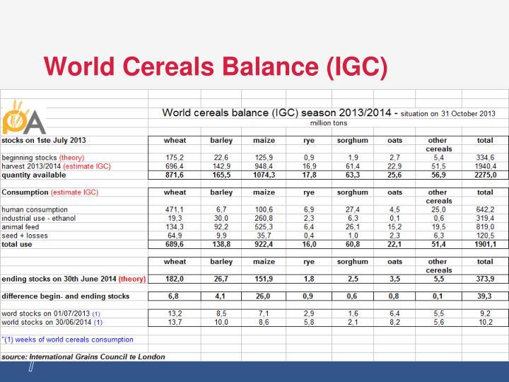 World Cereals Balance (IGC)