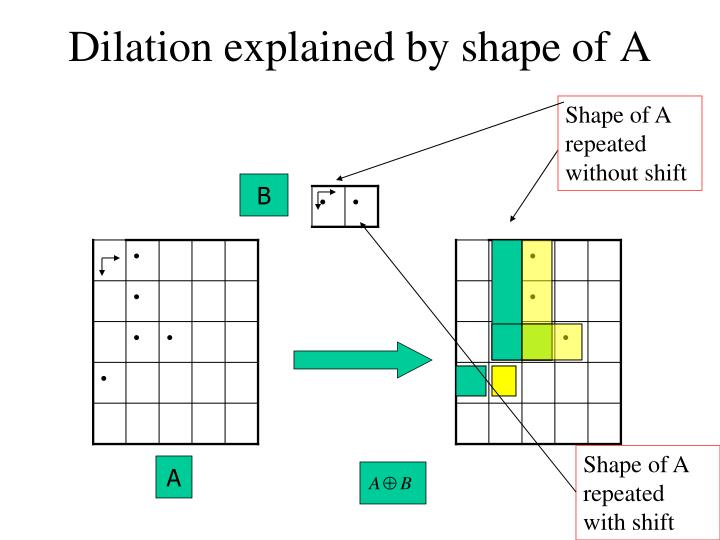 Dilation explained by shape of A