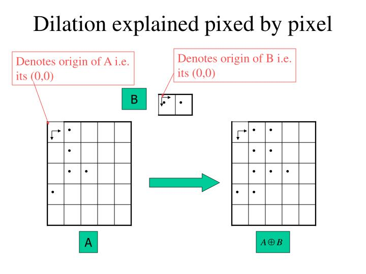 Dilation explained pixed by pixel