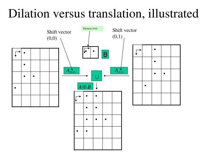 Dilation versus translation, illustrated