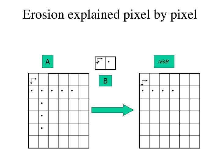 Erosion explained pixel by pixel