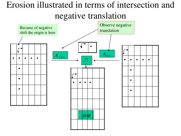 Erosion illustrated in terms of intersection and negative translation