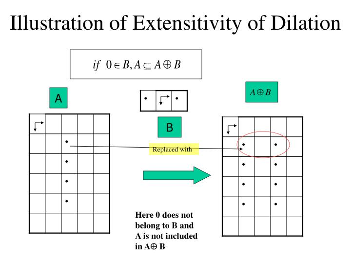 Illustration of Extensitivity of Dilation