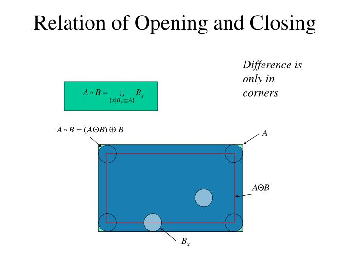 Relation of Opening and Closing