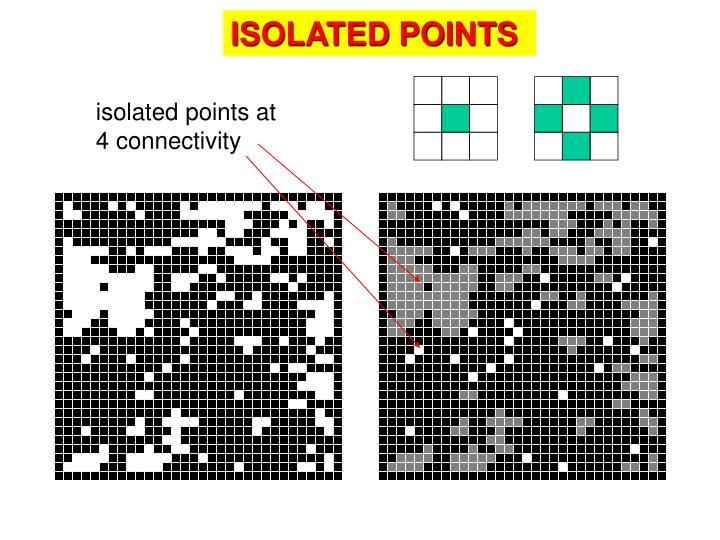 ISOLATED POINTS