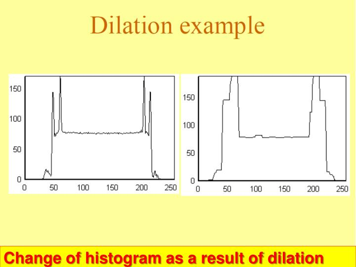 Change of histogram as a result of dilation