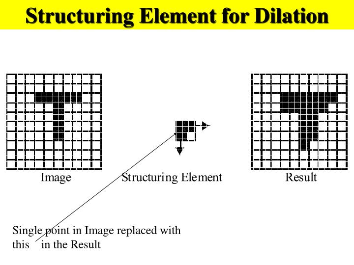 Structuring Element for Dilation