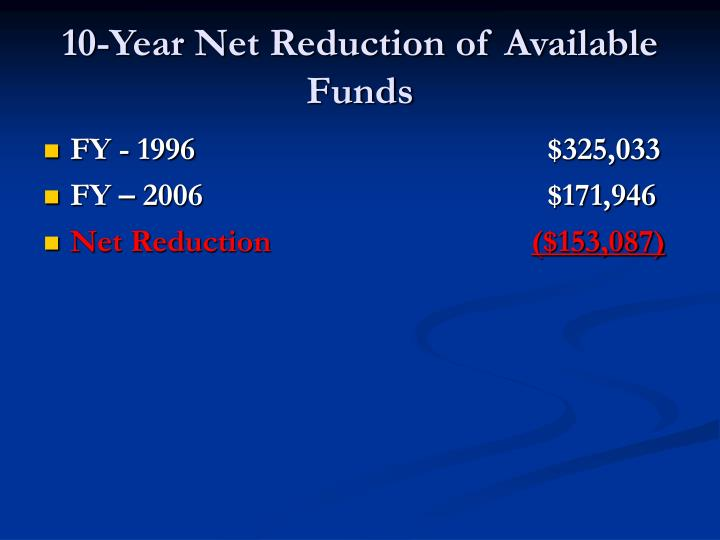 10-Year Net Reduction of Available Funds