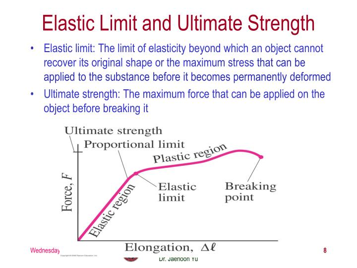 Elastic Limit and Ultimate Strength