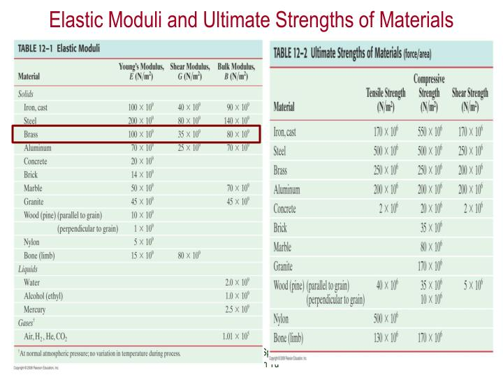 Elastic Moduli and Ultimate Strengths of Materials