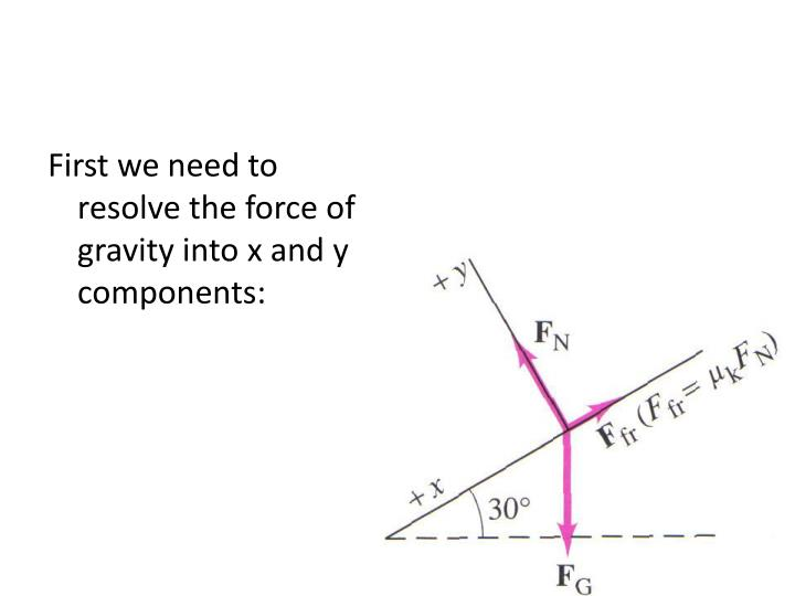 First we need to resolve the force of gravity into x and y components: