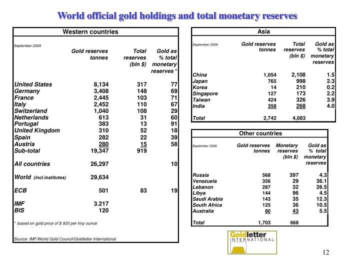World official gold holdings and total monetary reserves