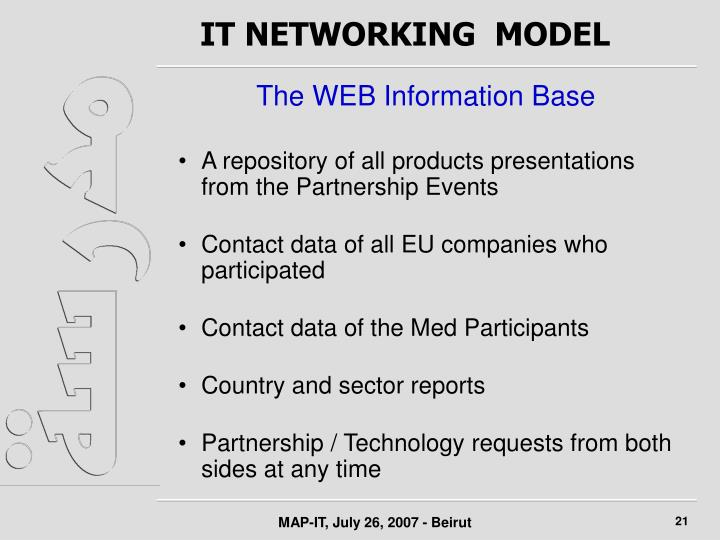 IT NETWORKING  MODEL