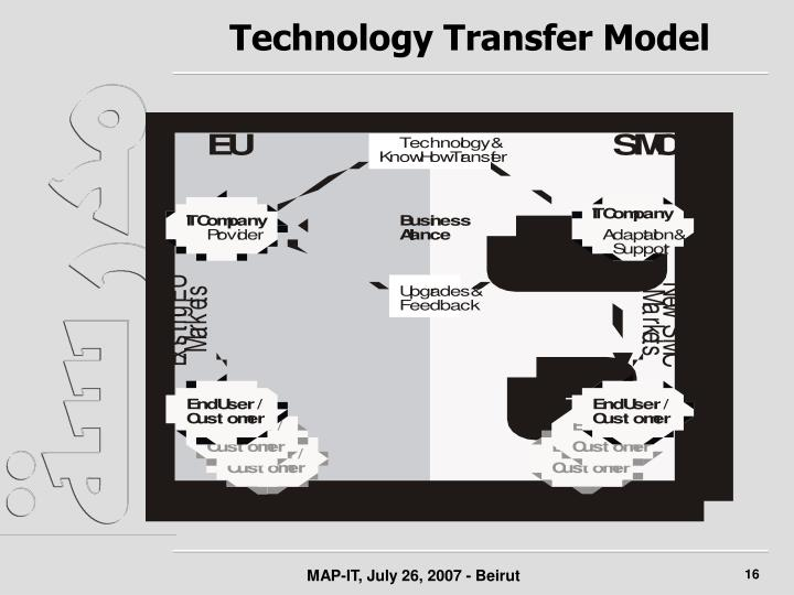 Technology Transfer Model