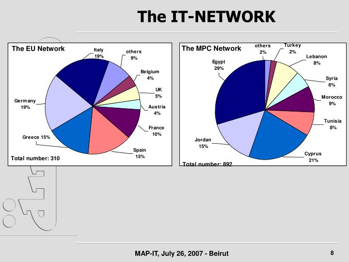 The IT-NETWORK