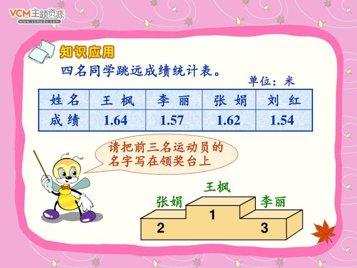四名同学跳远成绩统计表。