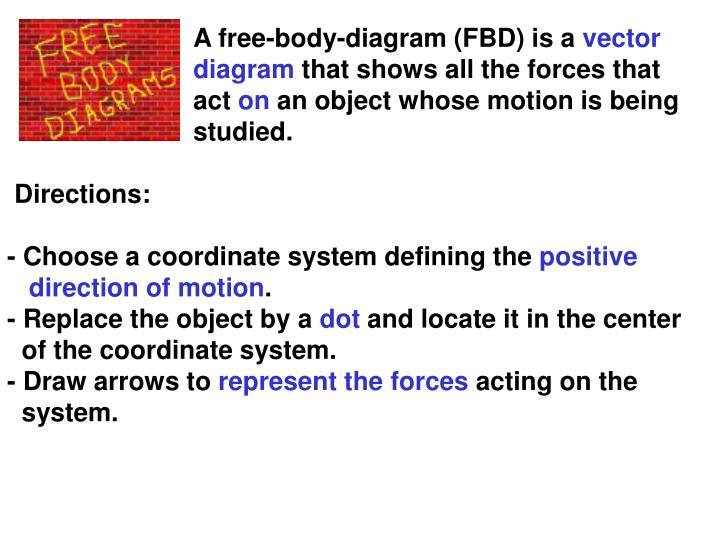 A free-body-diagram (FBD) is a