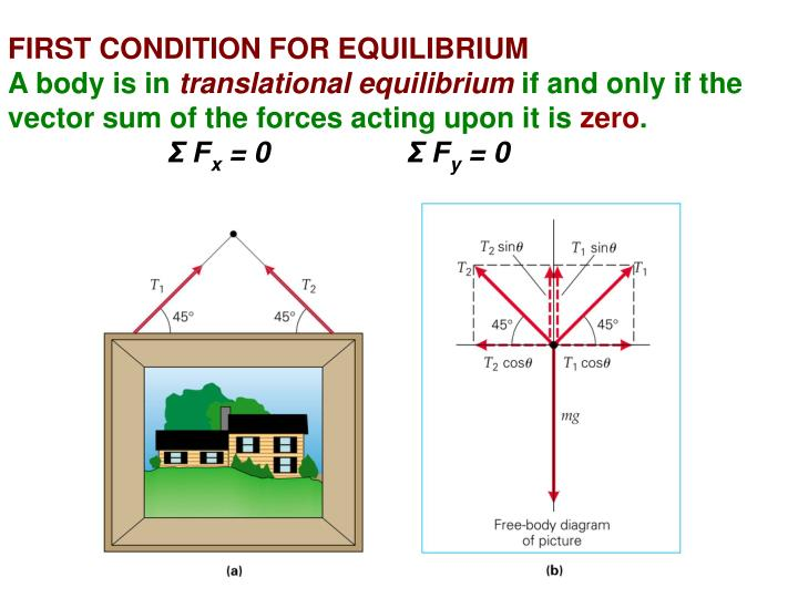 FIRST CONDITION FOR EQUILIBRIUM